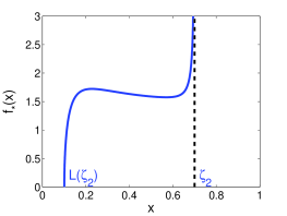 The constrained spectral density for