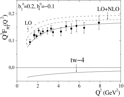 The scaled transition FF as a function of