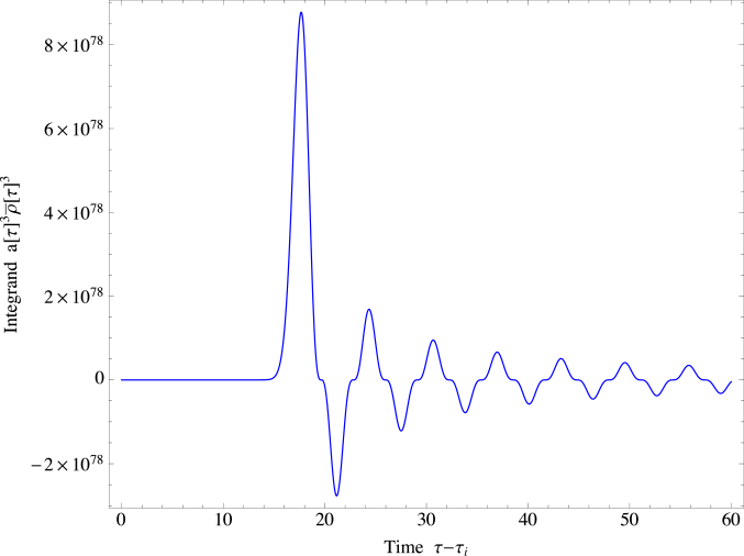 The integrand that appears in the asymmetry parameter
