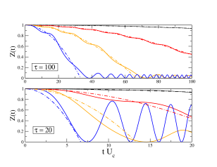 Gutzwiller mean field dynamics at half-filling for quasiparticle weight