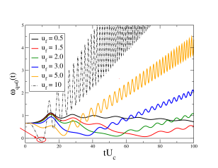 Evolution of fluctuation spectrum during a slow ramp (