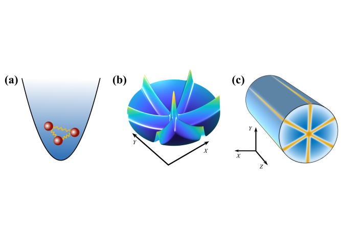 Schematic of the system. (a) Three interacting atoms in a one-dimensional harmonic trap. (b) Representation of the refractive index in the