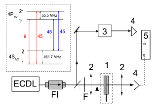 Sketch of the experimental setup. ECDL: diode laser; FI: Faraday isolator; 1 - K NTC with a variable thickness; F-neutral filter, 2 - lenses with a focal length 20 cm: 3 - reference, saturated absorption scheme; 4 - photodetectors; 5 - oscilloscope. The inset shows the energy levels of the