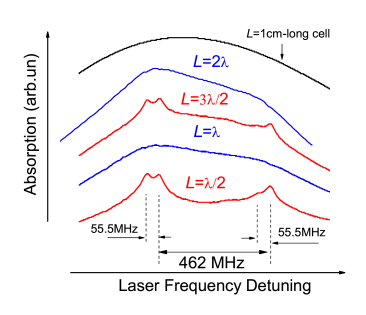 a) Experimental absorption spectra for the atomic transitions