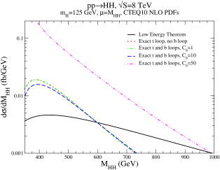 Invariant mass distribution for Higgs pair production at