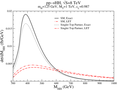 Invariant mass distribution in the Standard Model and in the top-singlet partner model (with
