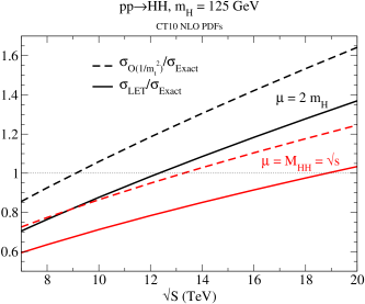 Double Higgs production cross section as a function of the hadronic center of mass energy