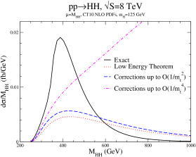Invariant mass distributions for Higgs pair-production at