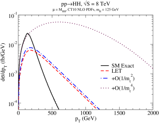 Transverse momentum distribution for double Higgs production cross section. The Standard Model exact result, the LET and the heavy top mass approximations up to