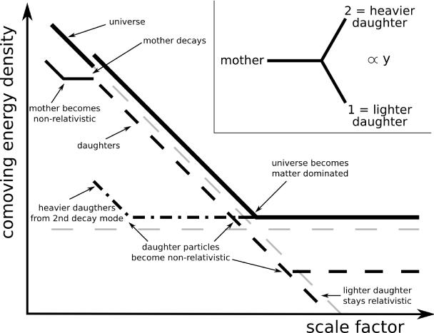 Behaviour of comoving energy densities