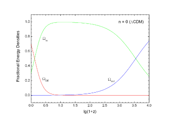 (Color online) The same as FIG.2, but for the case of