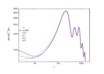 (Color online) The CMB power spectra of the