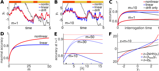 Closest linear approximations of the nonlinear SDE, Eq.(