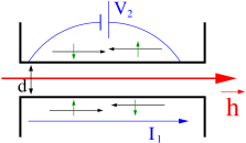 (color online) Schematic of a drag measurement between two QSH systems from Ref.[