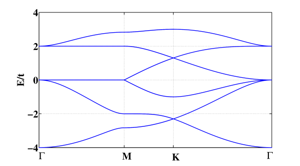 (a) The energy bands without any spin-orbit coupling and with it tuned on, given by Eq.(