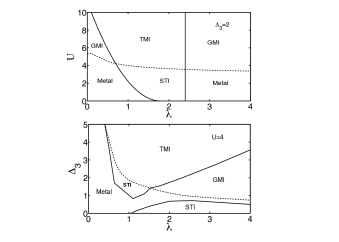Phase diagram of the