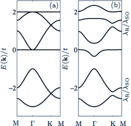 The decorated honeycomb lattice energy bands along high symmetry directions in the Brillouin zone (from Ref.[