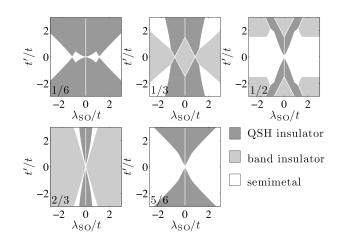 Phase diagrams for the decorated honeycomb lattice with