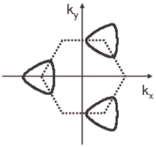 The Fermi surface (solid line) for the flux configuration