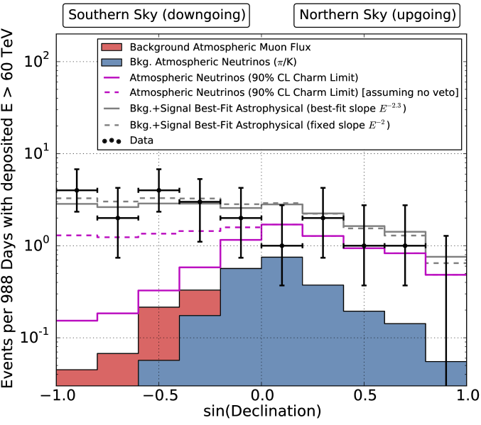 Comparison of zenith distributions for atmospheric neutrino flux with charm saturating previous limits