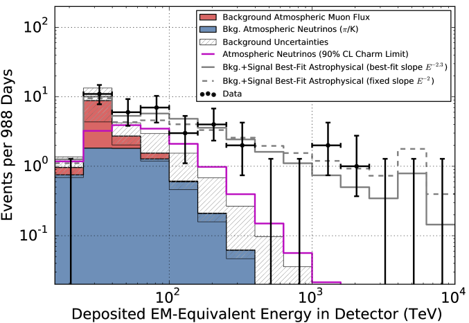 Deposited energies of observed events with predictions. The hashed region shows uncertainties on the sum of all backgrounds. Muons (red) are computed from simulation to overcome statistical limitations in our background measurement and scaled to match the total measured background rate. Atmospheric neutrinos and uncertainties thereon are derived from previous measurements of both the