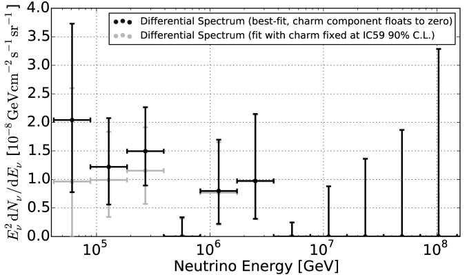 Extraterrestrial neutrino flux (