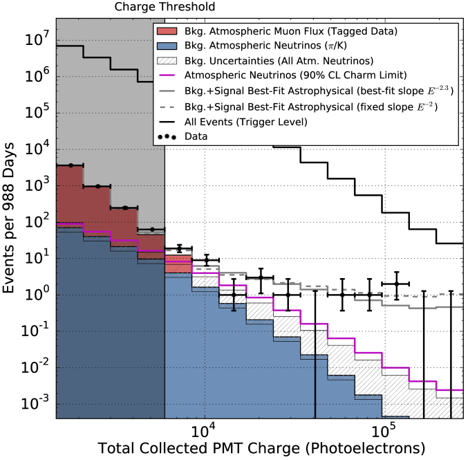 Distribution of deposited PMT charges (