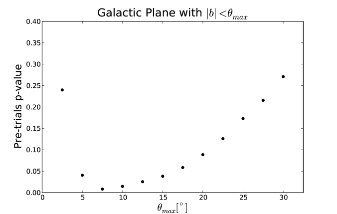 Pre-trials p-value vs. width of galactic plane hypothesis. The width of the galactic plane is varied from