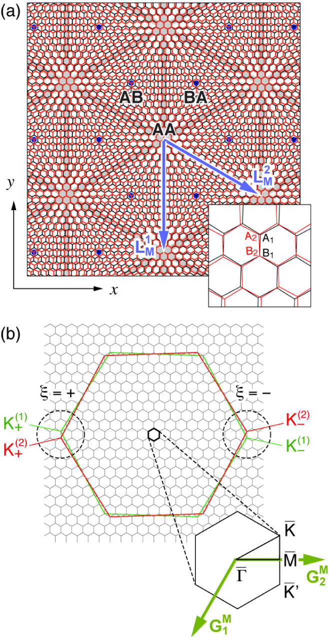 (a) Atomic structure of TBG with