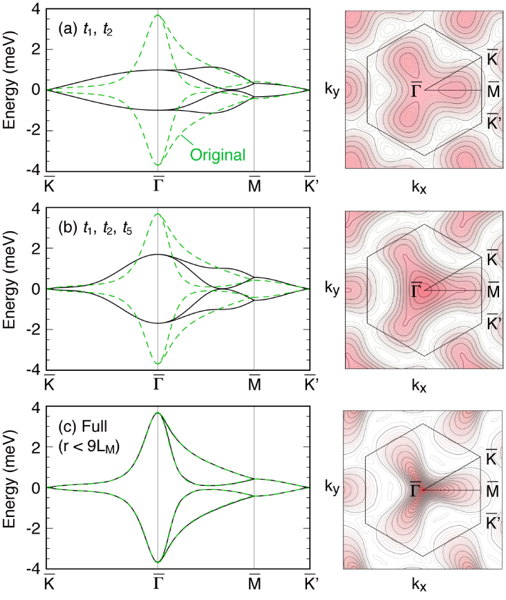 Band structure in the effective tight-binding model for