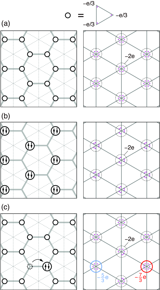 Several conceivable many-body states illustrated in the honeycomb lattice picture (left) and the fractional charge picture (right). (a) The homogeneous state where an electron resides at every sublattice. (b) The charge-ordered state where two electrons enter every two sublattice. Opposite arrows in a single site represent two electrons with different spins or valley pseudospins. (c) An excitated state from the state (a) where an electron is transferred from a single site to another.
