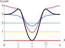 Here we present the second Rényi entropies of the unhatted radiation qubits as a function of