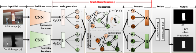 Overall of our simple cross-modality reasoning model. Our model is built upon two VGG-16 based backbones, and uses a novel graph-based reasoning (GR) module to reason about the high-level relations between the generated 2D appearance and 3D geometry nodes for building more powerful representations. The updated node representations from two modalities are finally fused to infer the salient object regions.