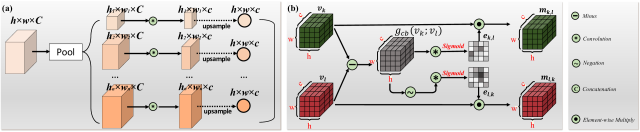 Detailed illustration of our designs for (a) node embedding and (b) edge embedding. Zoom in for details.