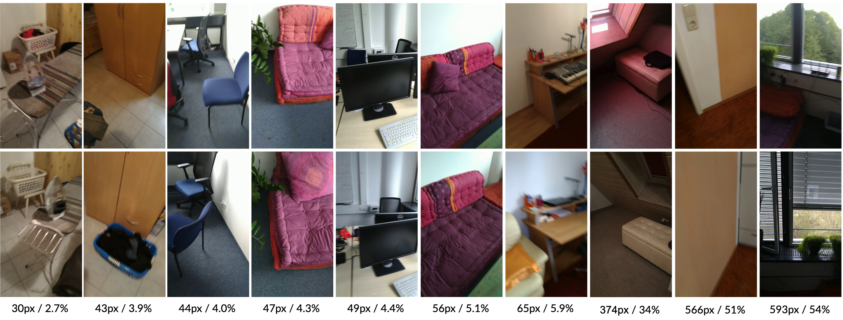 Visualizing our pose novelty metric. Top row: test images; bottom row: nearest neighbour training images, as computed by using our novel DCRE measure as a pose similarity metric. The DCRE (in pixels), which is used to capture the pose novelty between each pair of images, is printed below them, as is the percentage of the image diagonal it represents in each case.