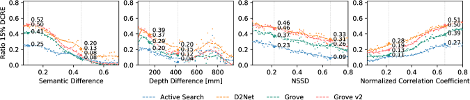 The charts show the performance of the best methods with respect to semantic