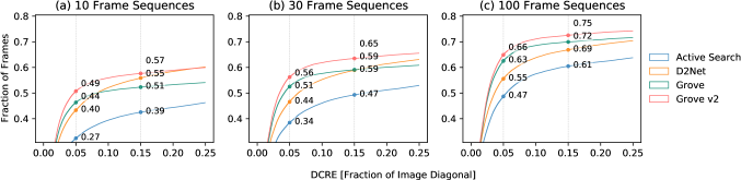 Cumulative plots of the DCRE for the best-performing camera re-localization methods using (a) short, (b) medium, and (c) long sequences of frames.