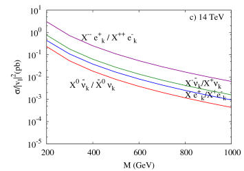 Cross sections for the LHC (a) associated production at 7 TeV; (b) pair production at 7 TeV; (c) associated production at 14 TeV; (d) pair production at 14 TeV.