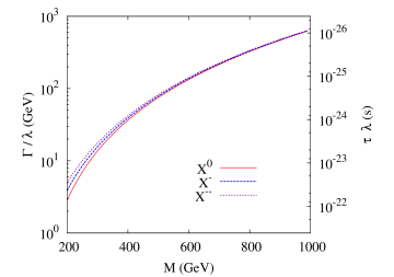 Total widths (left axis) and lifetimes (right axis) as functions of exotic leptons mass for