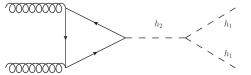 Representative diagrams for di-Higgs production corresponding to (a) box diagram, (b) triangle diagram exchanging the light Higgs