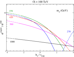 The ratio of the di-Higgs cross section in the singlet model to that in the SM at (a)