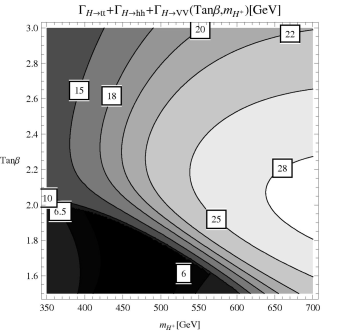 omitting supersymmetric decays into Higgsino pairs, see Fig.