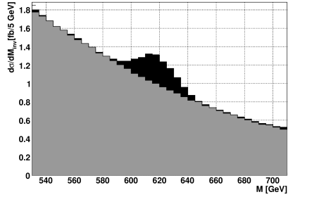 SUSY (black) and SM (grey) expected differential cross section