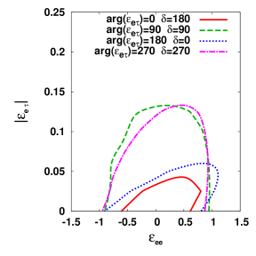 Region in which the new physics is discriminated at 90%CL from the standard three-flavor scheme for