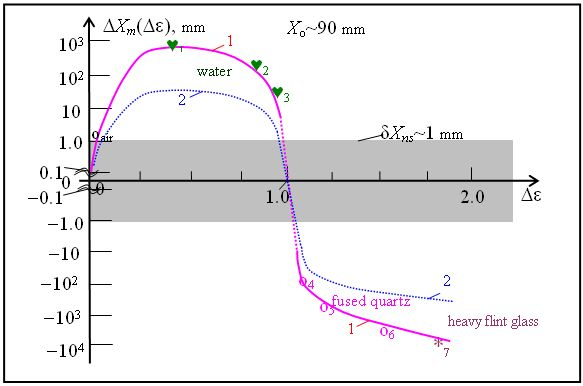 Dependence of amplitude of the harmonic component of the interference fringe shift
