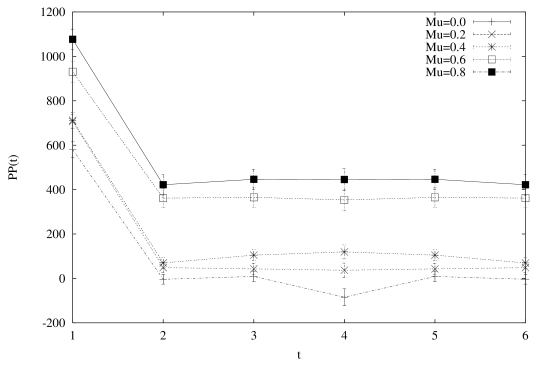 Correlations of the zero momentum Polyakov loop as a function of the space separation. The upper diagram is for