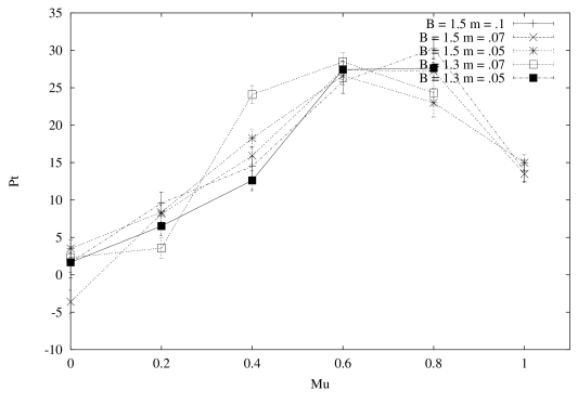 Polyakov loops as a function of the chemical potential. The upper diagram is for the temporal Polyakov loops, the lower diagram for one spacial direction (the others behave similarly)