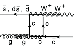 Main diagrams at the hard-scattering level for associated W + c production at the LHC.