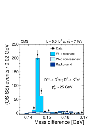 Distribution of the reconstructed mass difference between