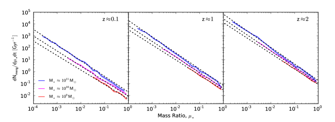 The galaxy merger rate as a function of descendant mass